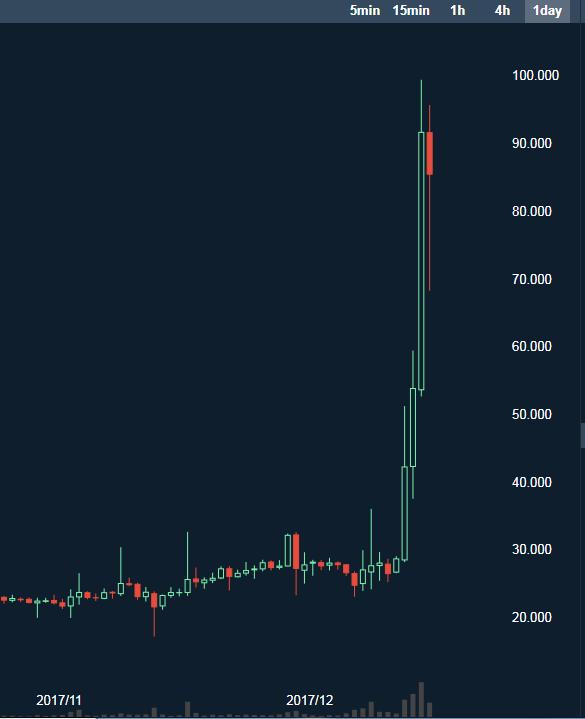 リップル(xrp)が急上昇して100円まで高騰したチャート(日足)