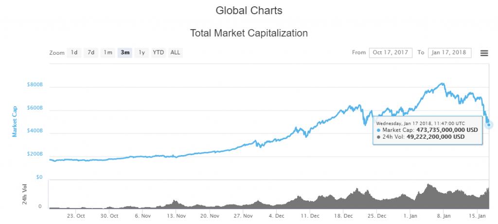 暴落時のマーケットキャップチャート2018年1月17日