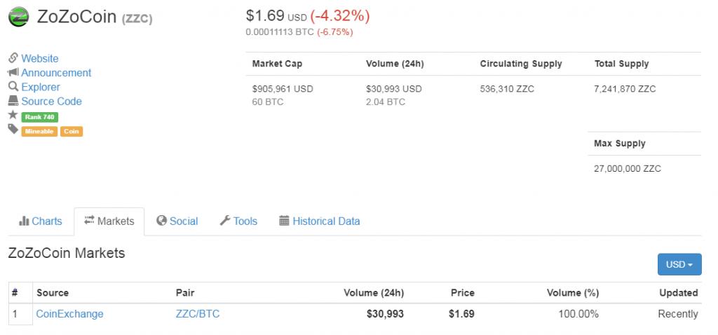 コインマーケットキャップの、zozocoin