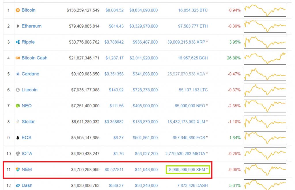 coinmarketcapに表示された仮想通貨時価総額ランキング。NEMはこの時11位