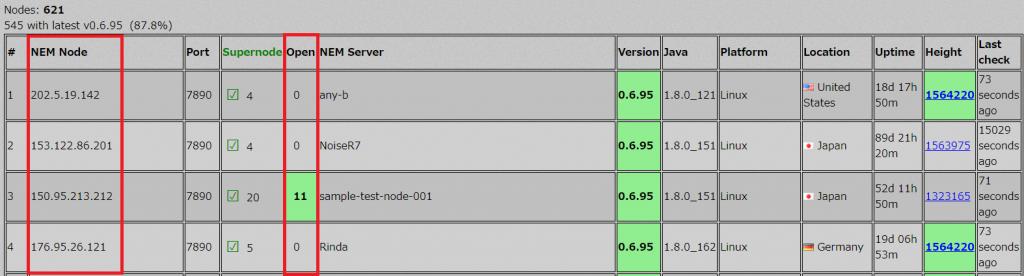 ノードリストのサイトから空きスロットや、バージョン、所在する国などを確認できる