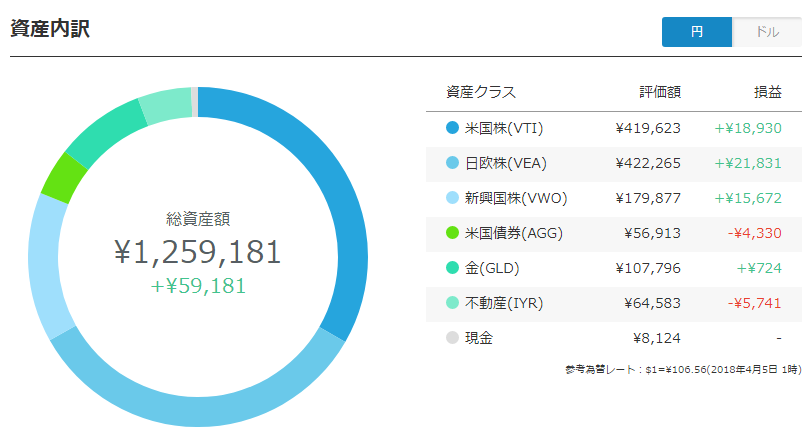 ポートフォリオ(円)
