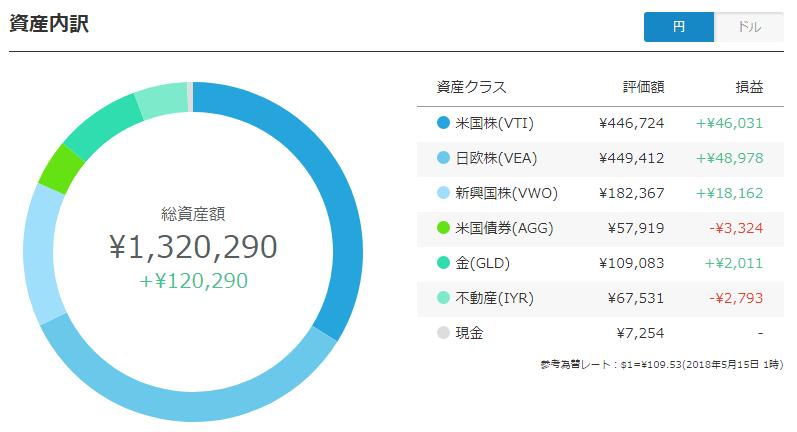 wealthnavi ポートフォリオ(円)
