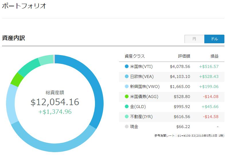 wealth navi ポートフォリオ(ドル)