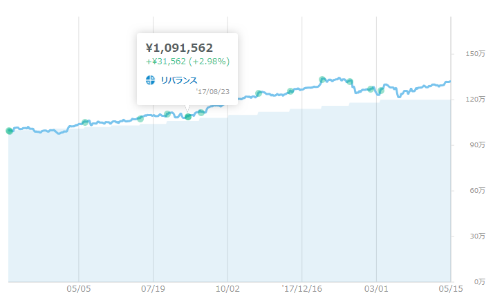 グラフで見る1回目のリバランス