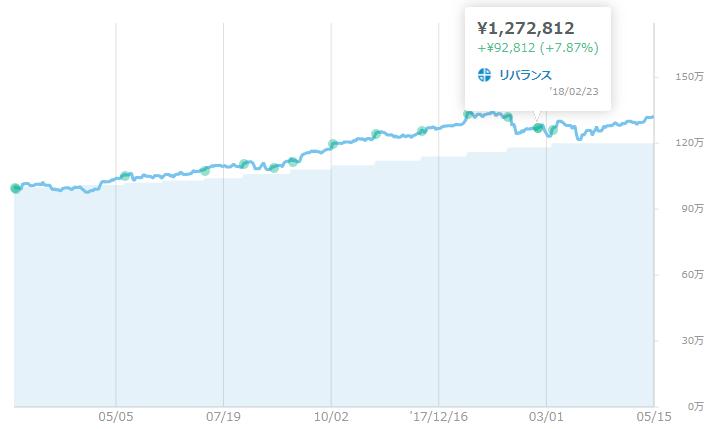 グラフで見る2回目のリバランス