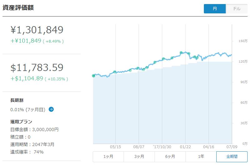 ウェルスナビの収益グラフ