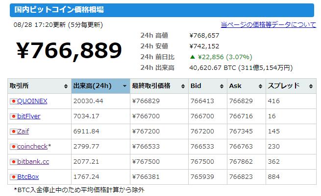 bitcoin日本語情報サイトのキャプチャ(日本の仮想通貨取引所)