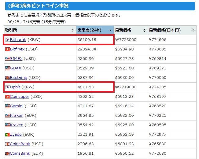 bitcoin日本語情報サイトのキャプチャ(世界の仮想通貨取引所)