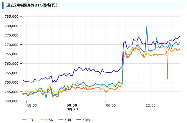 bitcoin日本語情報サイトのキャプチャ(各通貨の価格差チャート)