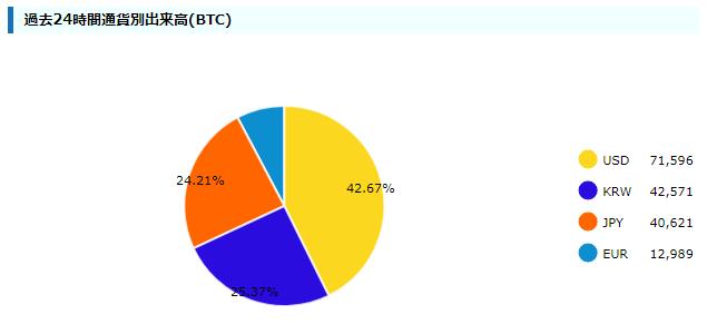 bitcoin日本語情報サイトのキャプチャ(各通貨の取引高グラフ)