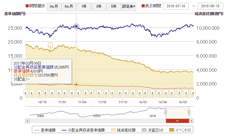 大和米国リート、基準価額などの推移グラフ(リート購入時)