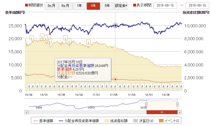 大和米国リート、基準価額などの推移グラフ(リート売却時)