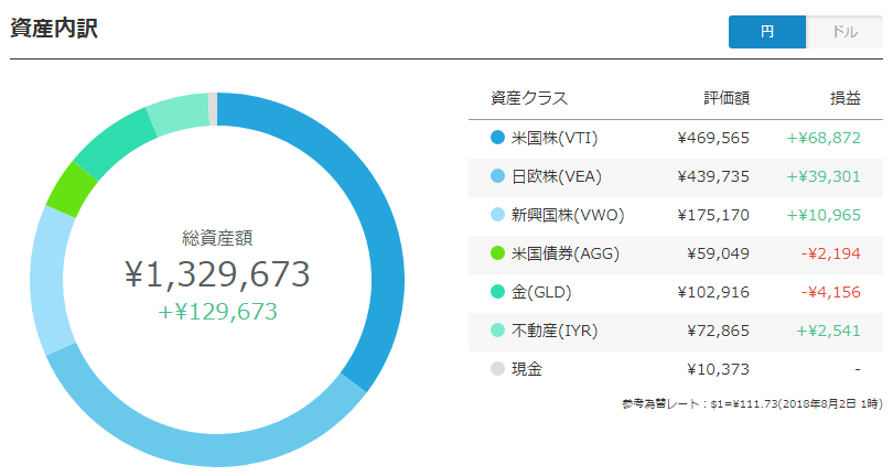 ウェルスナビポートフォリオ(円)
