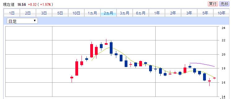 小米(シャオミ)の株価。IPOから現在まで。上場時の株価にまで下落