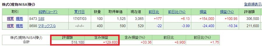 日本株ポートフォリオと成績'(8月)