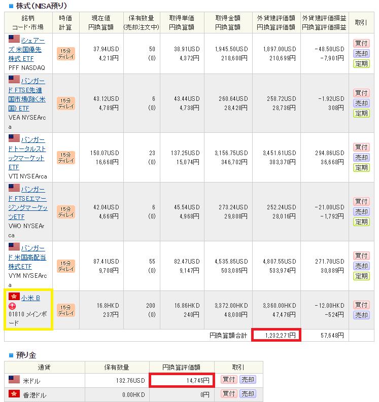 米国ETFポートフォリオと成績(8月)中国株が追加された