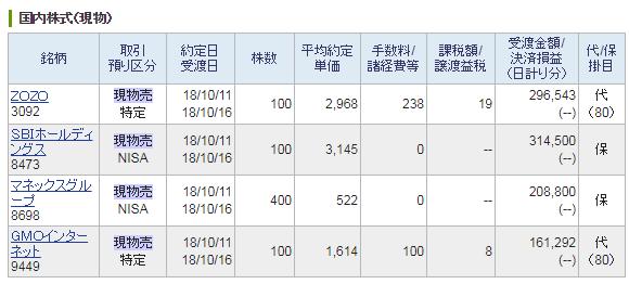 日本の個別株売却履歴