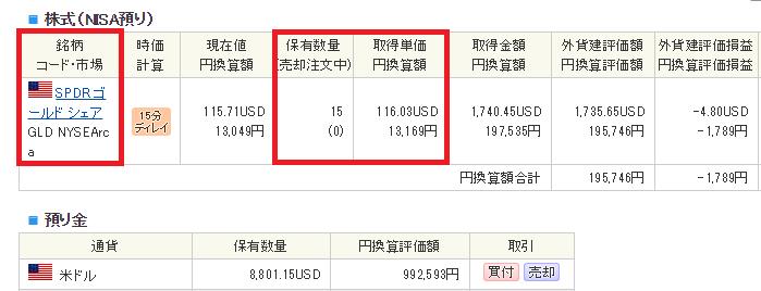 NISA預かりで購入した金(GLD)のポートフォリオ