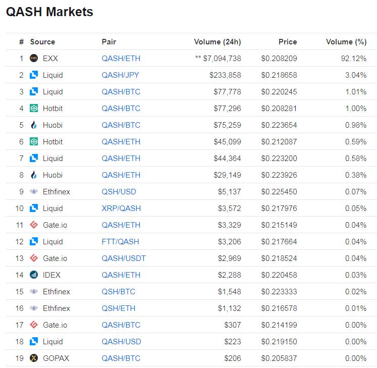 QASHを取り扱っている取引所