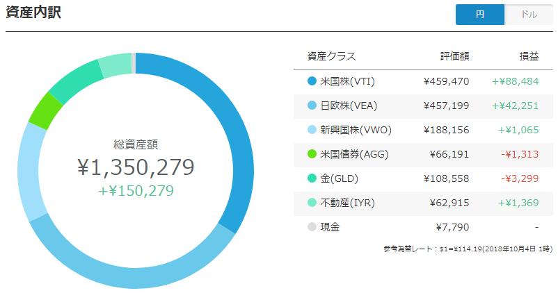 ウェルスナビ、全売却前夜のポートフォリオ(円)