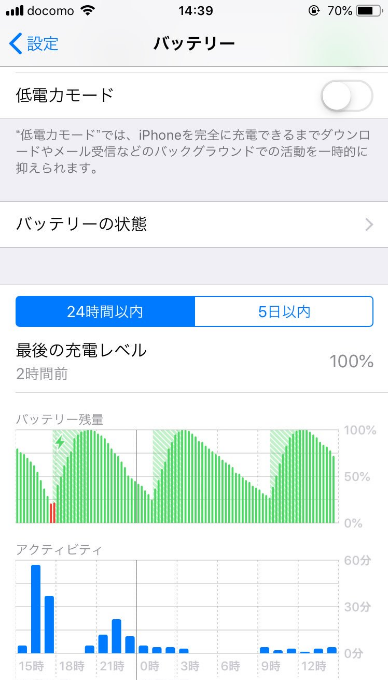 iphoneのバッテリー減少率のツイッターキャプチャ