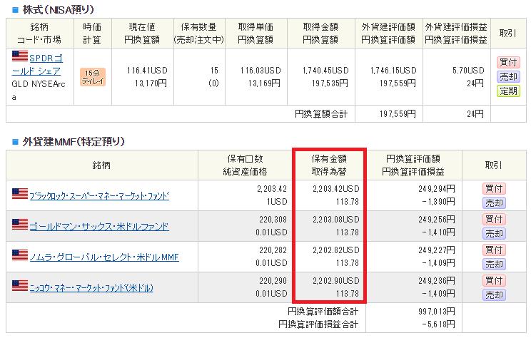 ドル建てMMFの1カ月の成績
