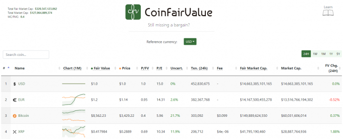 仮想通貨の適正価格を調べるサイト「Coin Fair Value」