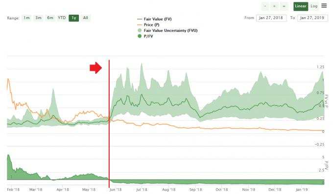 NEM価格と算出された適正価格の比較グラフ。現在は割安なことがわかる。