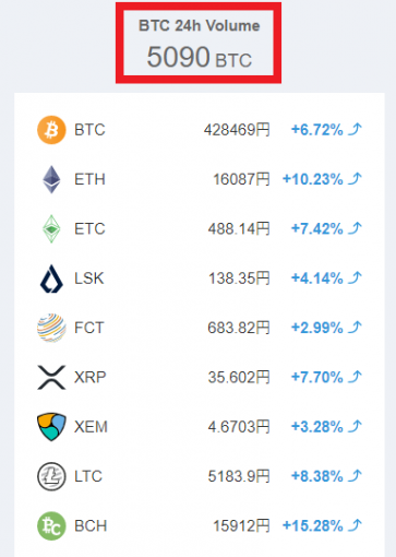 珍しく上昇している仮想通貨銘柄一覧。
