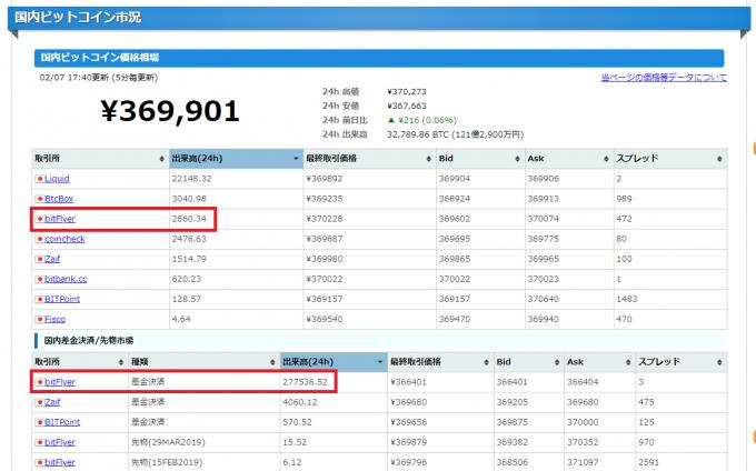 国内ビットコイン市況での取引量