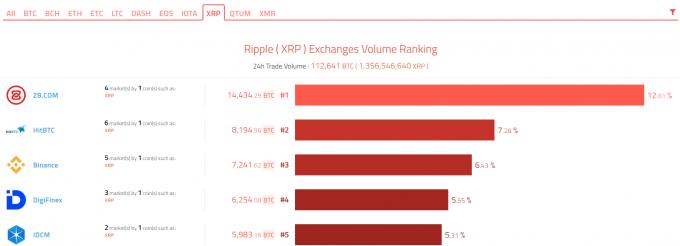 リップル(XRP)の取引ボリューム