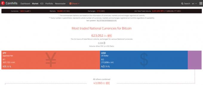 国別ビットコイン取引ボリューム横棒グラフ。日本とアメリカで取引ボリュームの大半を占めている