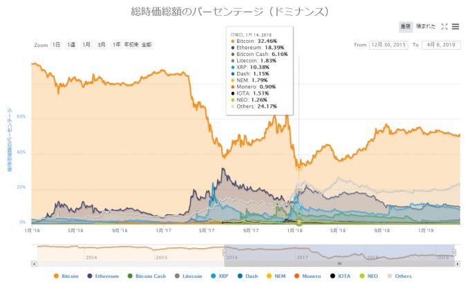 仮想通貨のパーセンテージ。仮想通貨ドミナンスグラフ。