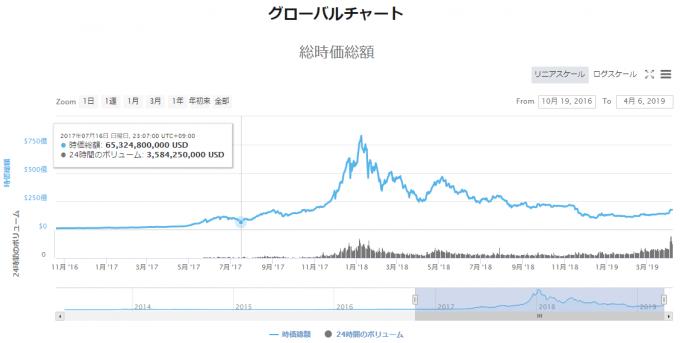 グローバルチャート。仮想通貨の時価総額チャート。