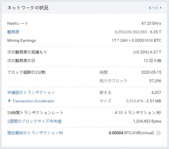 日本語に翻訳されたビットコインのネットワーク状況