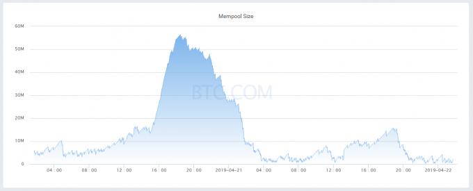 mempool sizeグラフ