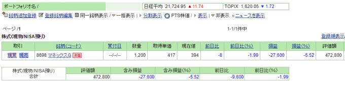 NISAで保有している日本株、マネックスG(8698))