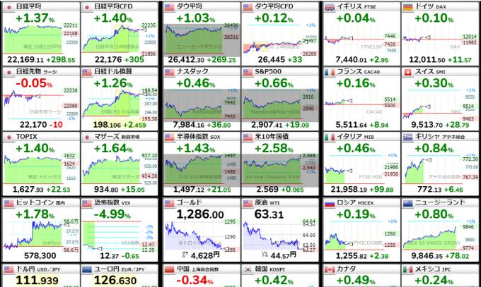 世界の株価トップページのキャプチャ