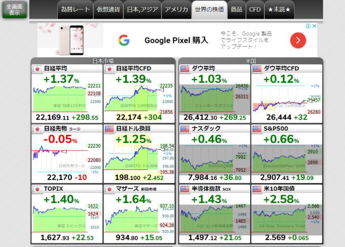 主要な市場の株価がわかりやすく表示されている