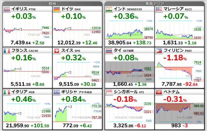 ヨーロッパや東南アジアの株価
