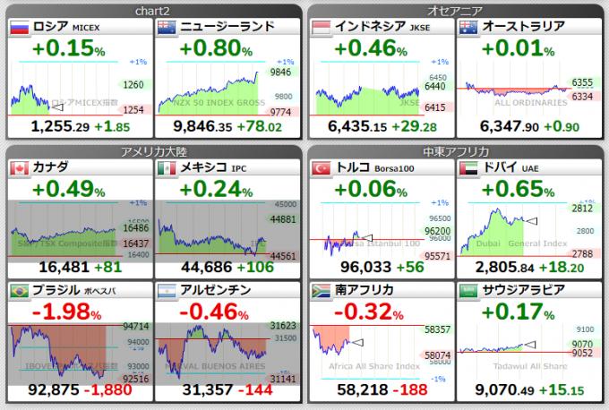 ロシアや南北アメリカ(アメリカ除く)、オセアニア、中東やアフリカの株価