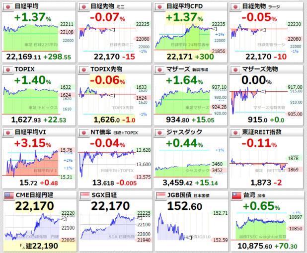 日本やアジア市場の株価