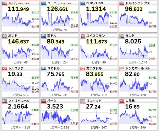 為替取引、各国通貨の価格