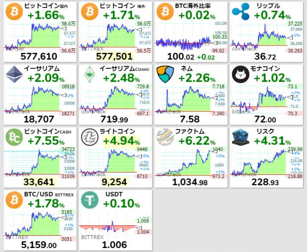 仮想通貨(暗号通貨、暗号資産)の価格