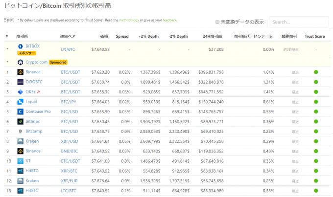 coingeckoでのビットコイン取引ボリュームランキング