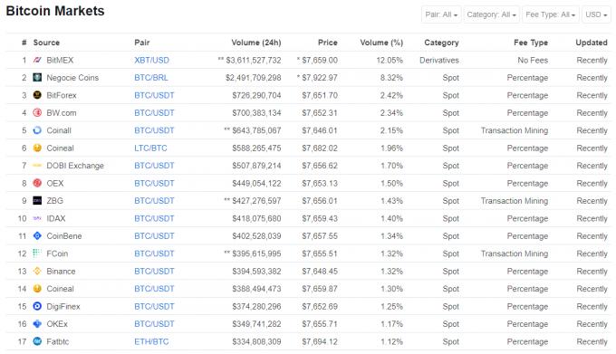 coinmarketcapのビットコイン取引ボリュームランキング