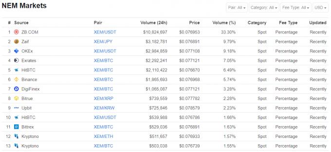 coinmarketcap、NEMの取引ボリューム