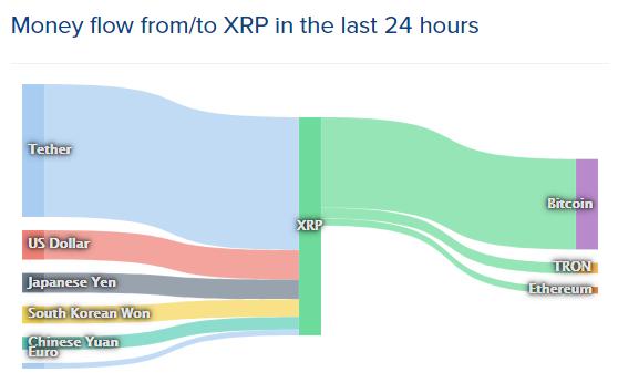 リップル(XRP)のマネーフロー