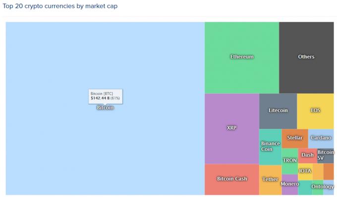 仮想通貨ヒートマップ